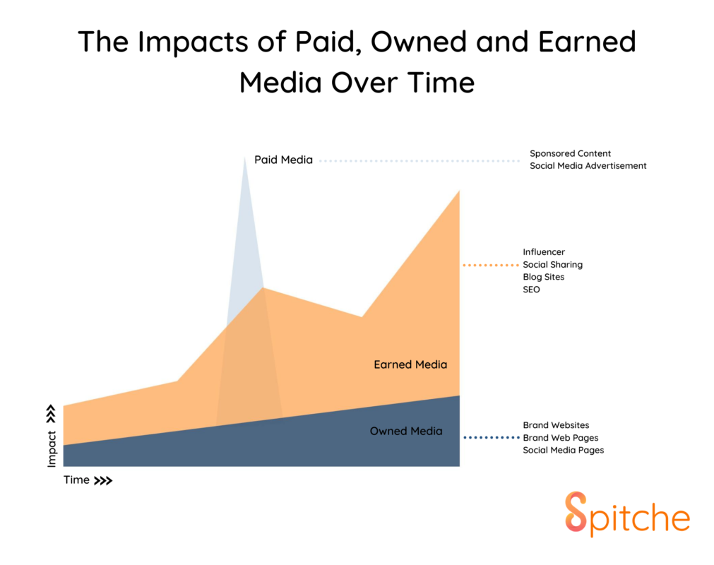 The Impacts of Paid, Owned and Earned Media Over Time