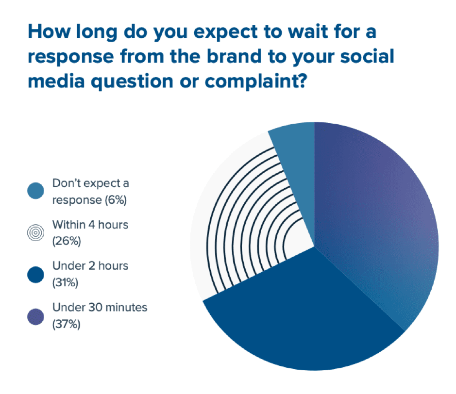 Expected-brand-responses-time-on-social-media
